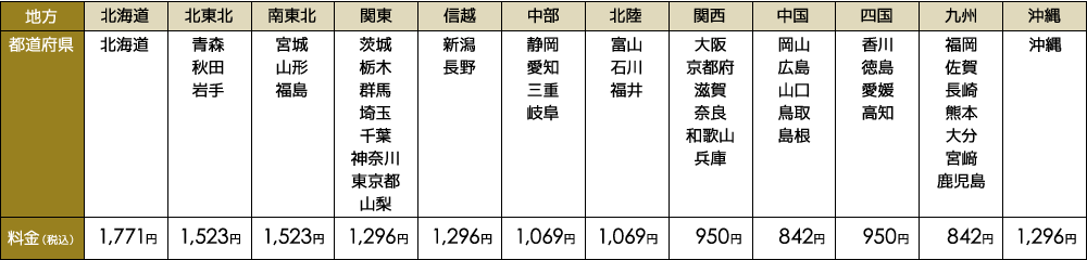 配送料金表(60サイズ)